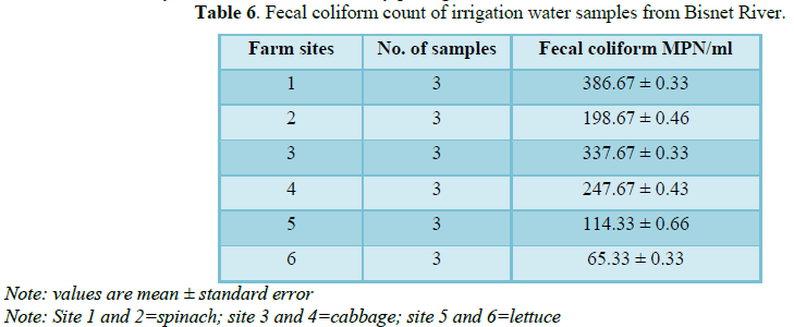 SCITECH - The Effect of Irrigation Water the Microbial Quality and