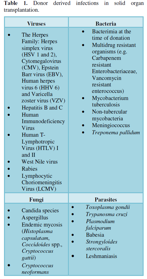 SCITECH - Infections after Solid Organ Transplantation