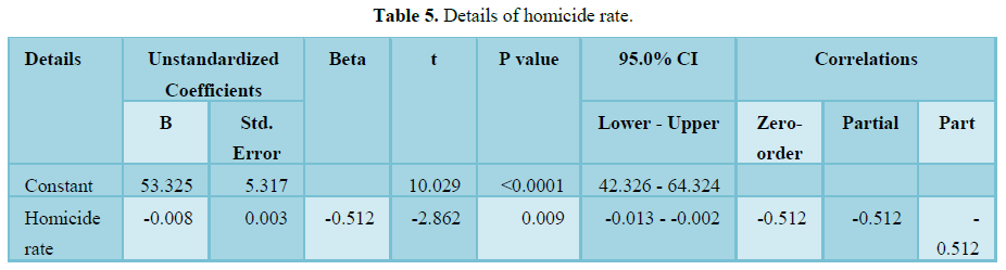 SCITECH - The Psychosocial Cost of Intentional Homicide on Academic